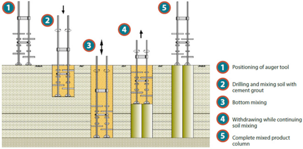 design and construction method for deep For deep trenches the most feasible and cost effective support method should be devised by weighing different alternatives for trench method of excavation, pipe laying, backfill, schedule and obstructions.